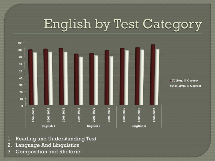 English by Test Category