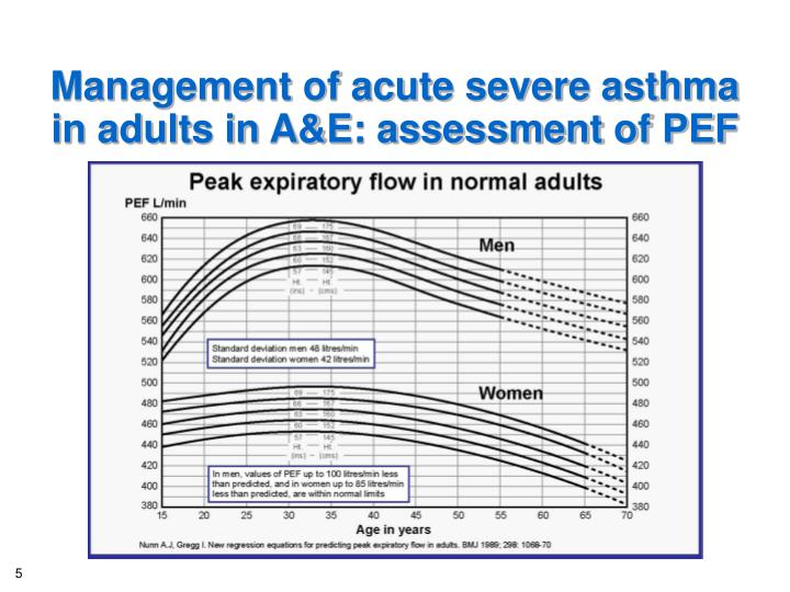 Management of acute severe asthma in adults in A&E: assessment of PEF