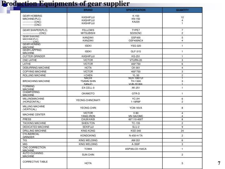 Production Equipments of gear supplier