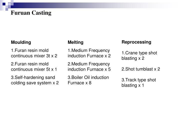 Furuan Casting