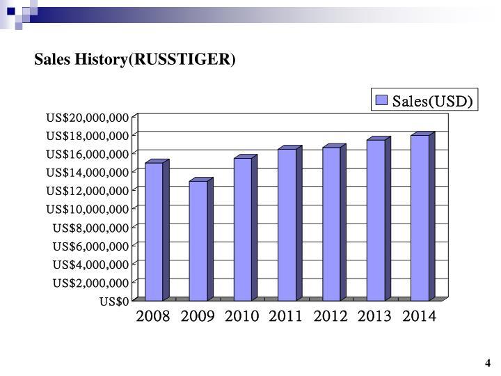 Sales History(RUSSTIGER)