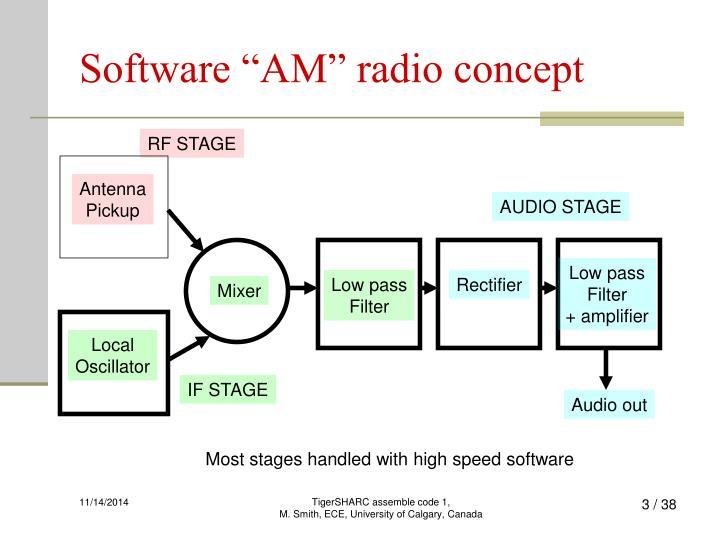 Software am radio concept