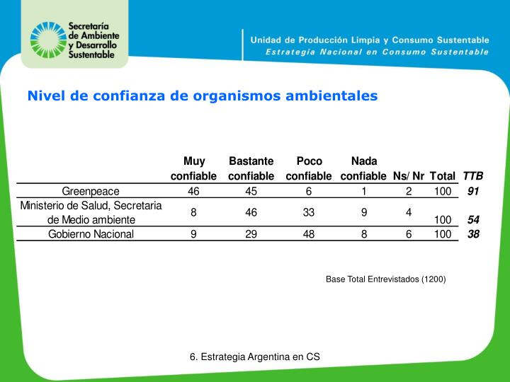 Nivel de confianza de organismos ambientales