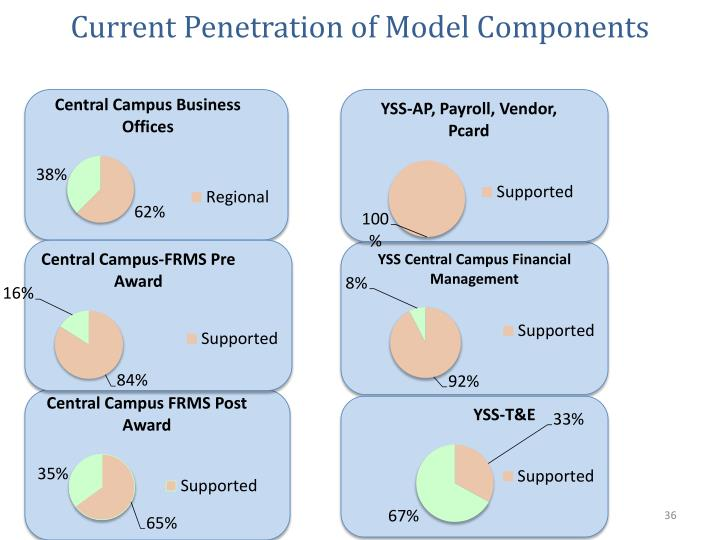 Current Penetration of Model Components