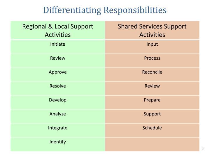 Differentiating Responsibilities