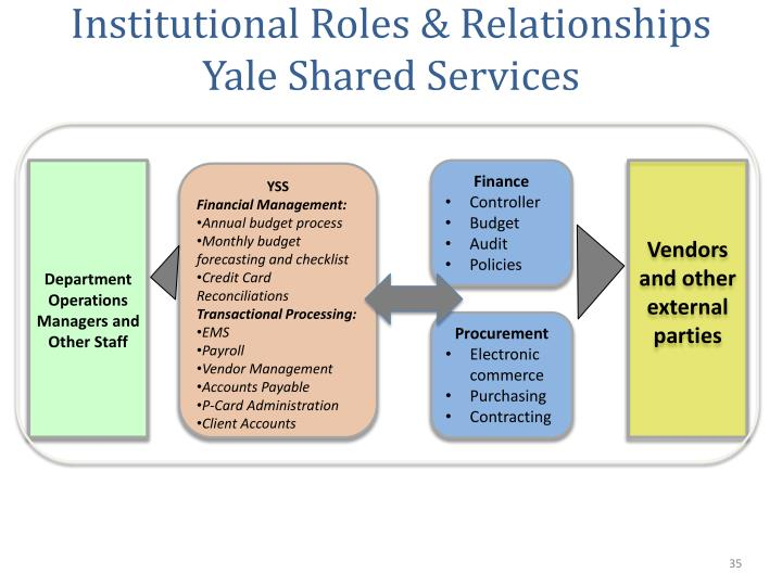 Institutional Roles & Relationships