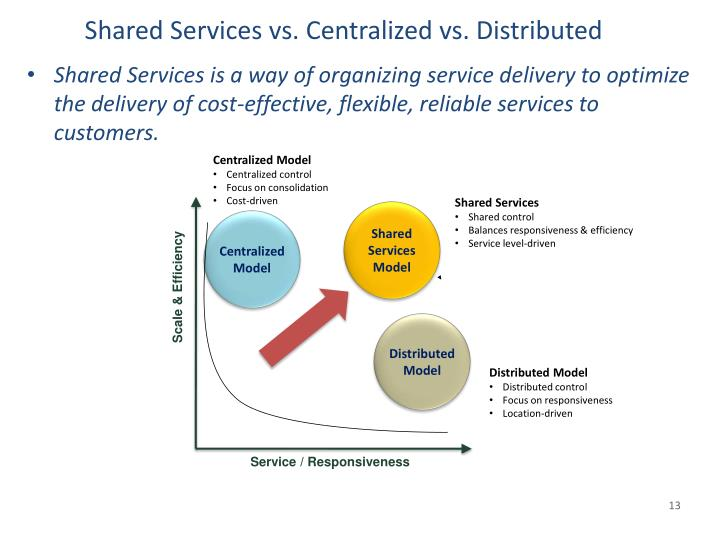 Shared Services vs. Centralized vs. Distributed