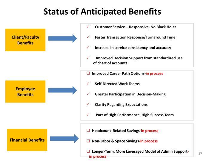 Status of Anticipated Benefits