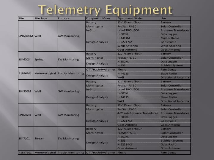 Telemetry Equipment