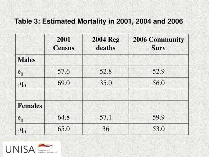 Table 3: Estimated Mortality in 2001, 2004 and 2006
