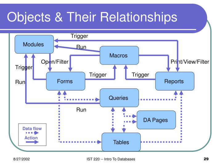 Objects & Their Relationships