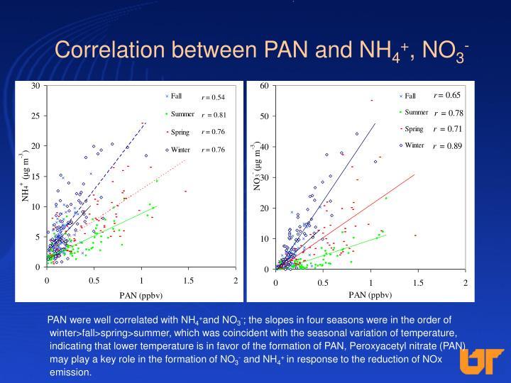 Correlation between PAN and NH