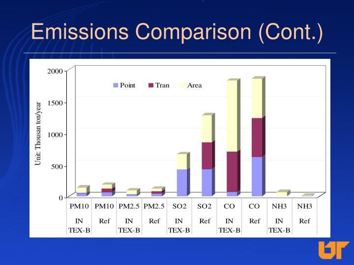 Emissions Comparison (Cont.)