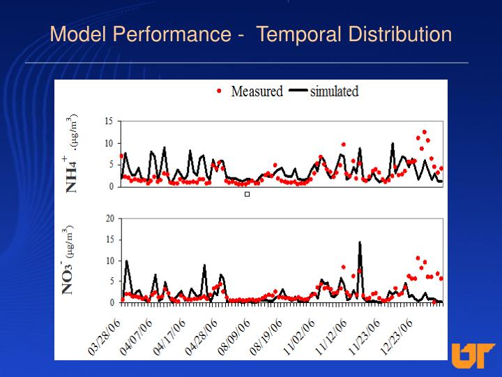 Model Performance -  Temporal Distribution