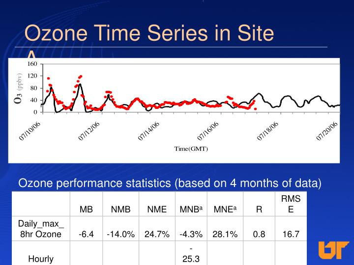 Ozone Time Series in Site A