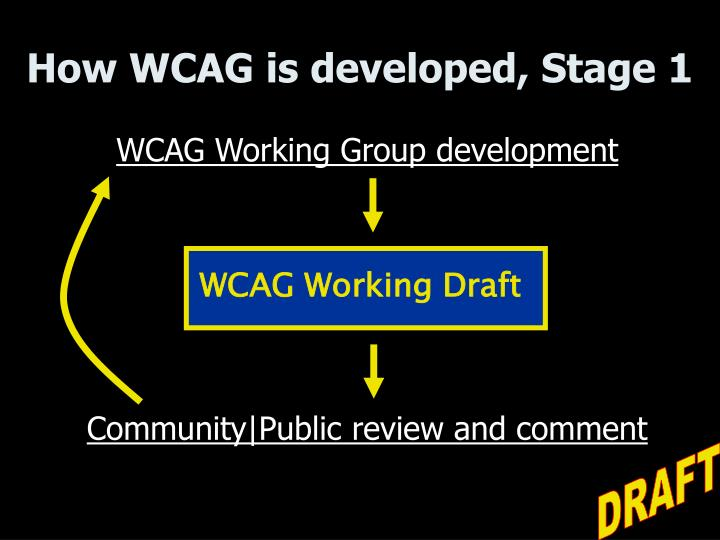 How WCAG is developed, Stage 1