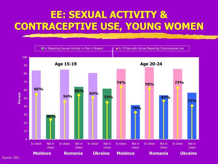 EE: SEXUAL ACTIVITY &