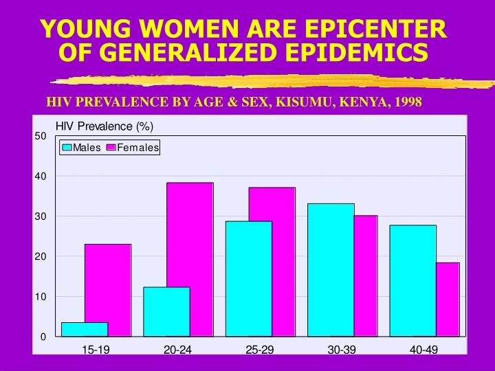 YOUNG WOMEN ARE EPICENTER OF GENERALIZED EPIDEMICS