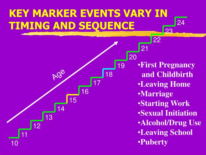 KEY MARKER EVENTS VARY IN TIMING AND SEQUENCE