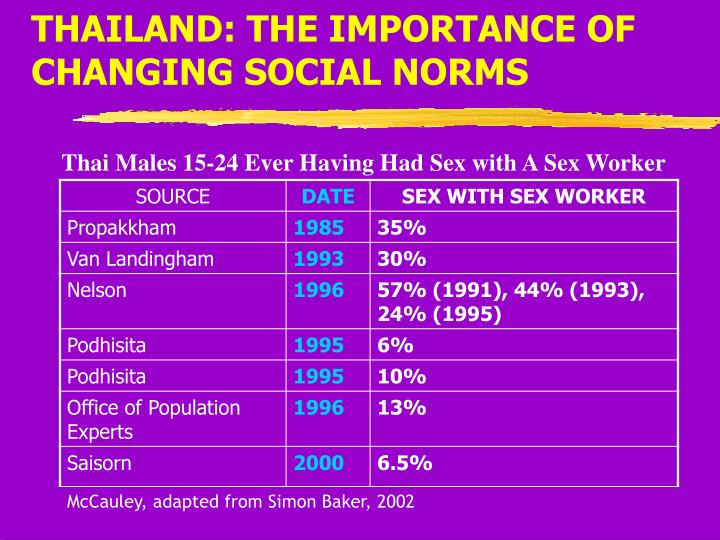 THAILAND: THE IMPORTANCE OF CHANGING SOCIAL NORMS
