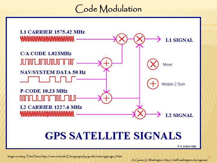 Code Modulation