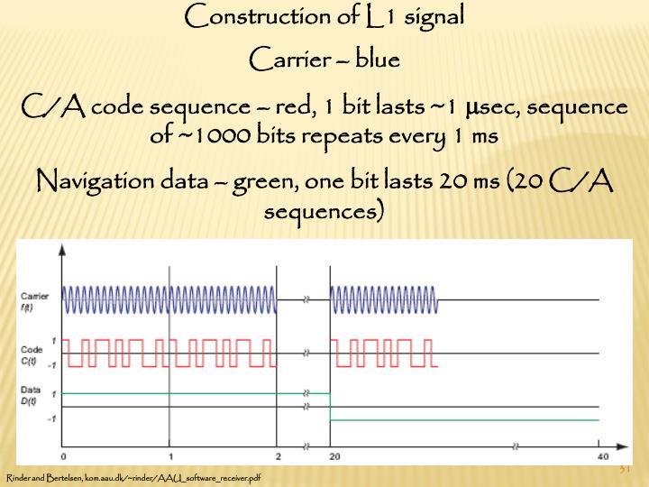Construction of L1 signal