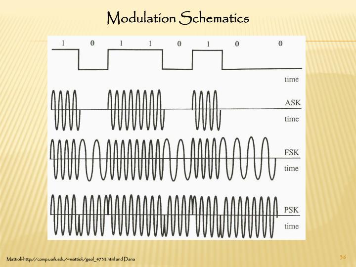 Modulation Schematics
