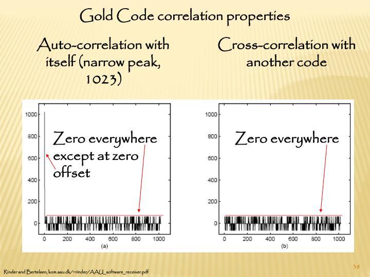 Gold Code correlation properties