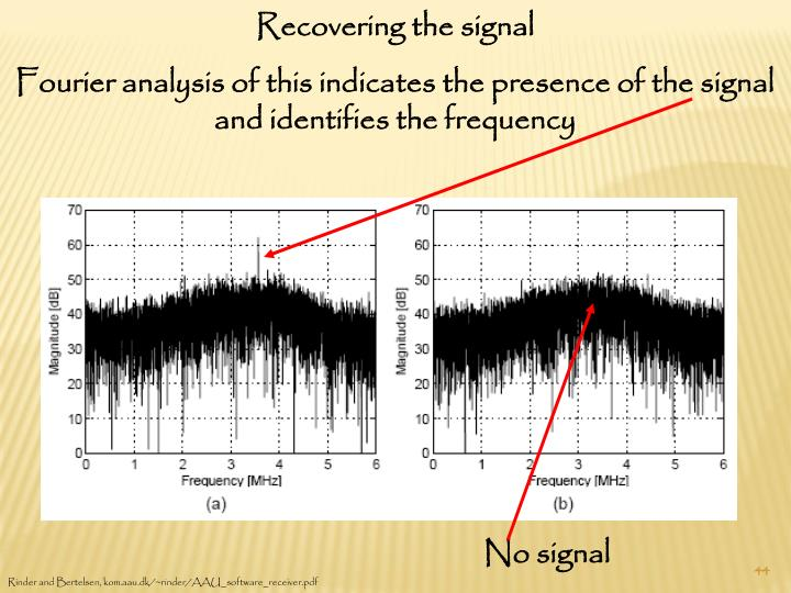 Recovering the signal