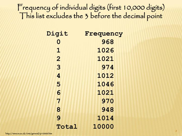 Frequency of individual digits (first 10,000 digits)