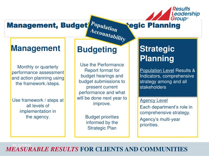 Management, Budgeting & Strategic Planning