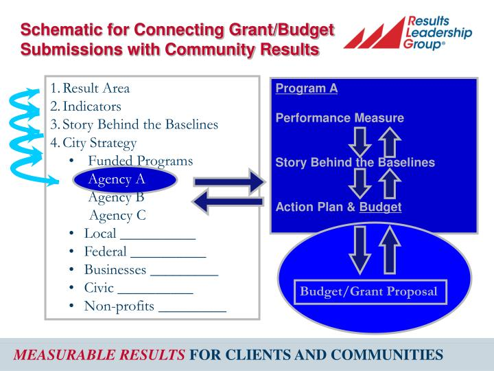 Schematic for Connecting Grant/Budget Submissions with Community Results