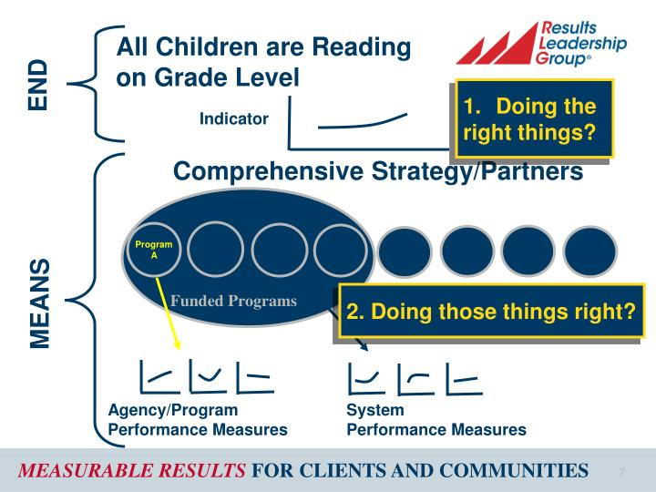 All Children are Reading on Grade Level
