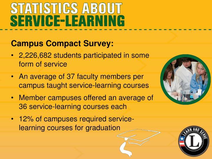 Campus Compact Survey:
