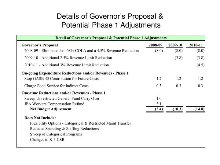 Details of Governor's Proposal &