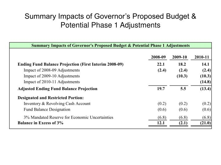 Summary Impacts of Governor's Proposed Budget & Potential Phase 1 Adjustments
