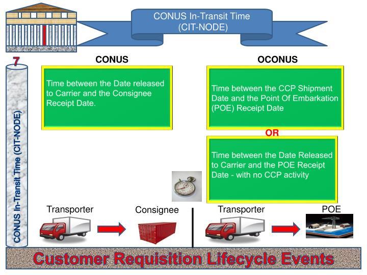 CONUS In-Transit Time