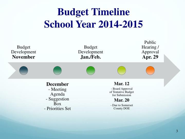 Budget timeline school year 2014 2015