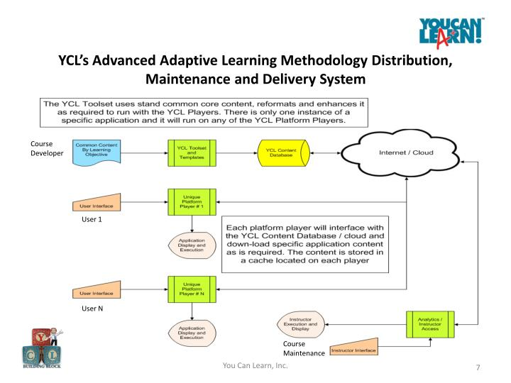 YCL's Advanced Adaptive Learning Methodology Distribution, Maintenance and Delivery System