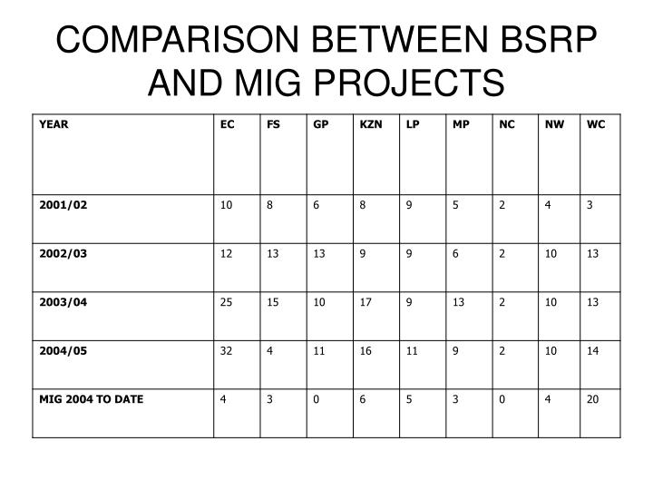 COMPARISON BETWEEN BSRP AND MIG PROJECTS