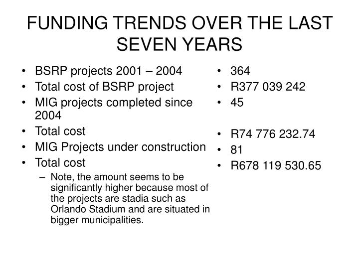 BSRP projects 2001 – 2004