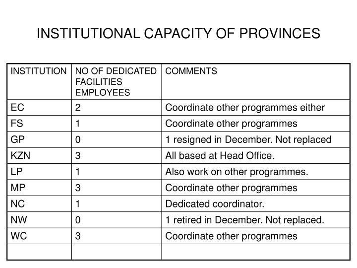 INSTITUTIONAL CAPACITY OF PROVINCES