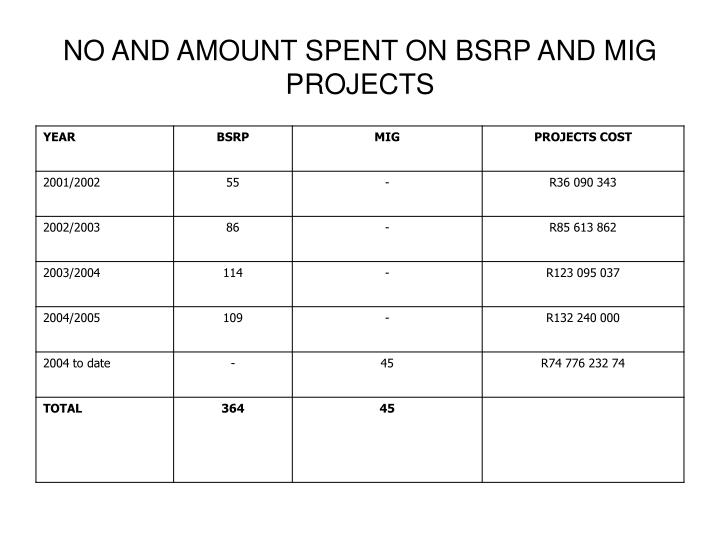 NO AND AMOUNT SPENT ON BSRP AND MIG PROJECTS
