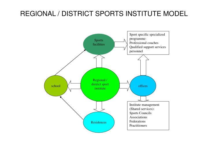 Sport specific specialized programme: