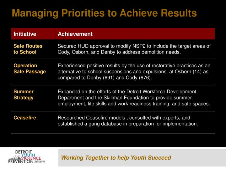 Managing Priorities to Achieve Results