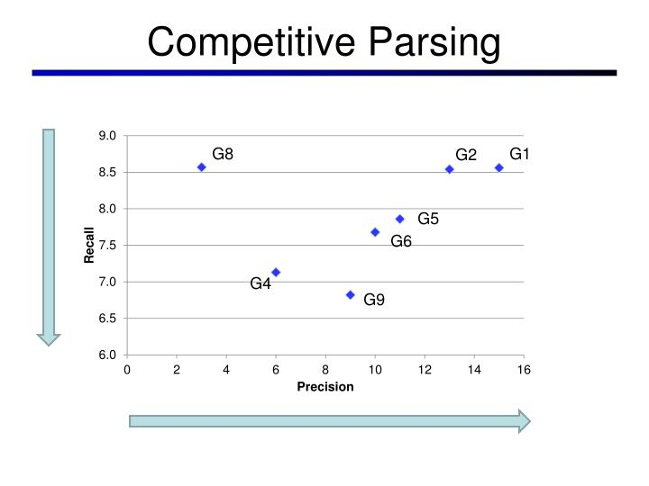 Competitive parsing