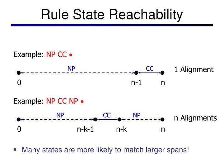 Rule State Reachability