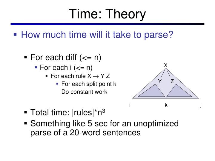 Time: Theory