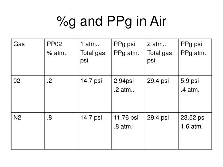 %g and PPg in Air