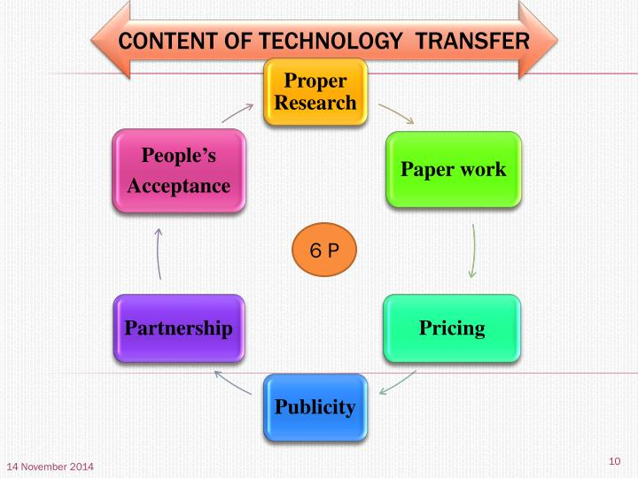 CONTENT OF TECHNOLOGY  TRANSFER